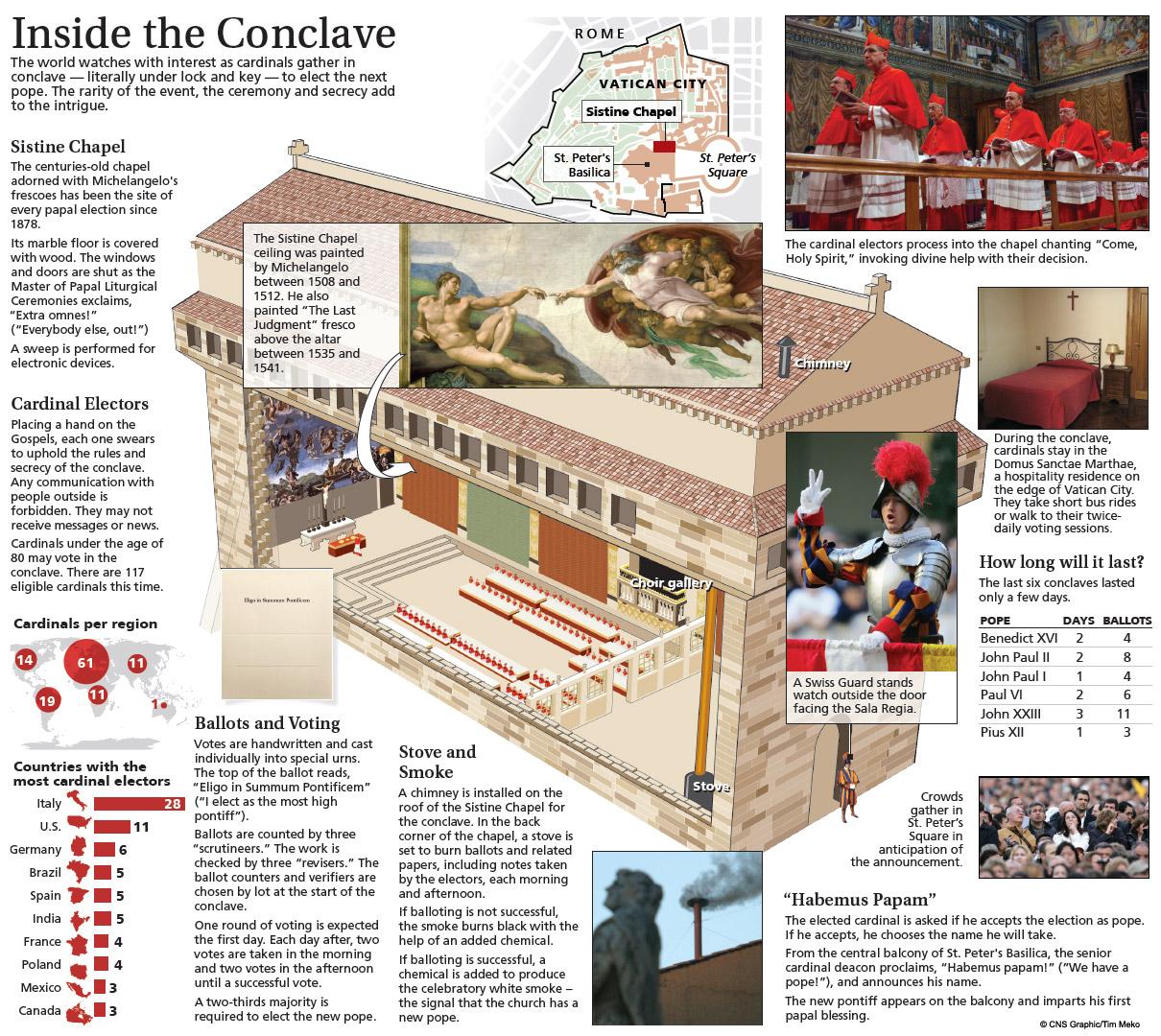 Irama Hidup dan Jadwal, Para Kardinal, selama Konklaf berlangsung